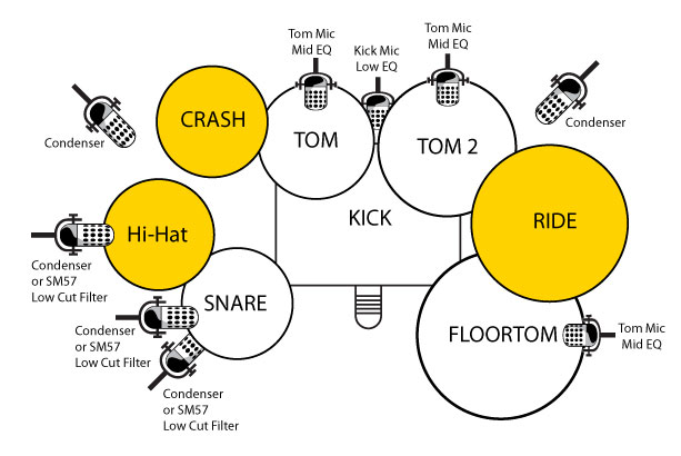 HardWiredMedia Mic-Position for drum kits